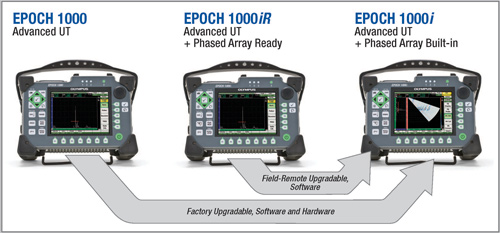EPOCH 1000系列可被升级的特性