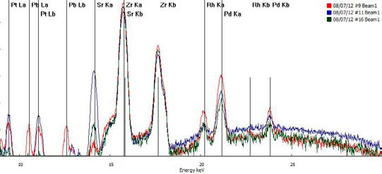 Typical XRF Spectra of Automotive Catalytic Converter elements.