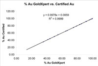 gold graph from GoldXpert
