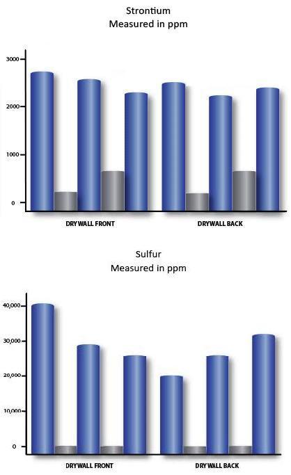 drywall_strontium_sulphur_chart