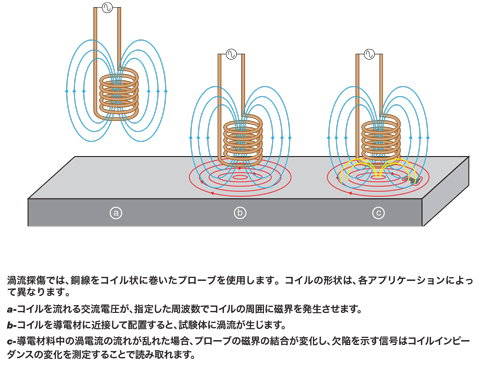 渦流検査 | Olympus IMS