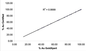GoldXpert accurent for Au