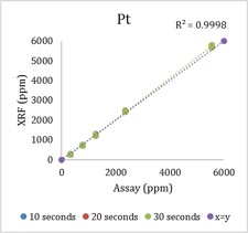 How Vanta Analyzers Make Car Catalyst Recycling More Efficient