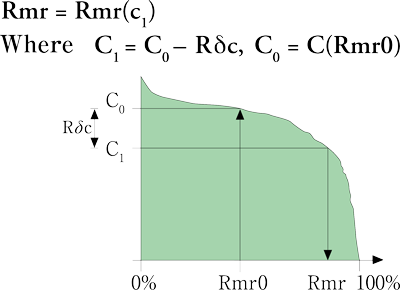 Relative material ratio (Rmr)