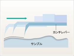 コンタクトモード原理図