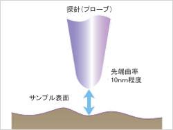 プローブ顕微鏡の原理