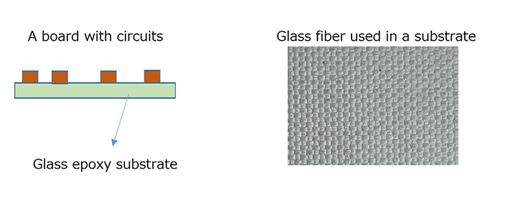 A board with circuits, Glass epoxy substrate, Glass fiber used in a substrate