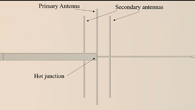 Figure 1. Schematic of an antenna-coupled nanothermocouple for IR detection. The antennas receive the incident radiation and heat the hot junction of the nanothermocouple.