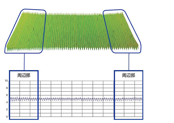 LEXT専用レンズは周辺部も正確に測定できます