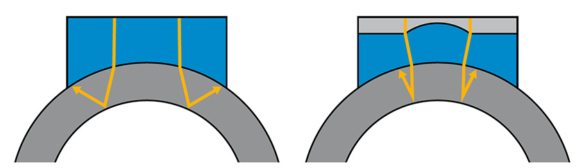 Beam divergence path for a standard wedge (left) and PAF focusing wedge (right)