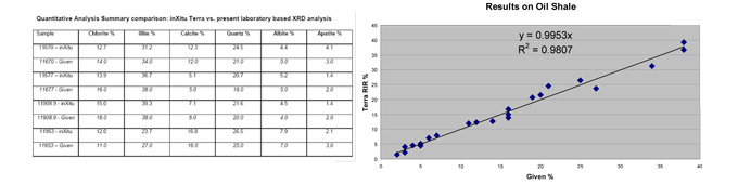 Quantitative Analysis of terra vs present labortatory based XRD analysis
