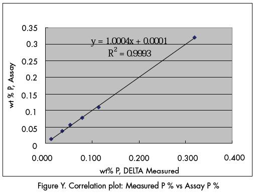 What is the effective range of radiocarbon dating