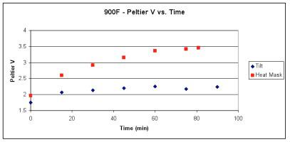 Peltier Graph