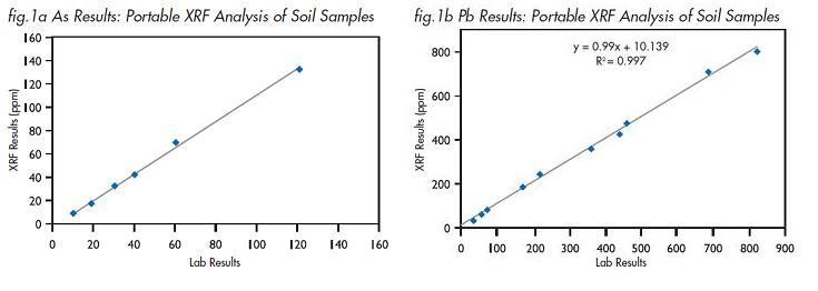 Test results for soil samples
