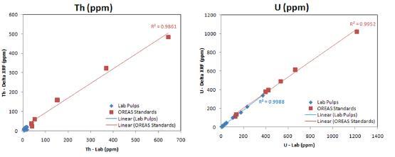 Data sample result graphs