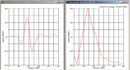 Waveforms showing typical downshifting of 136 MHz signal (top) to 76 MHz (bottom) after traveling through 0.25 mm of acrylic.