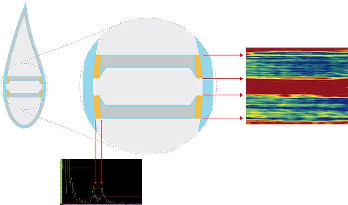 この例では、A-スキャンを使用して接着剤の厚さを測定できます。