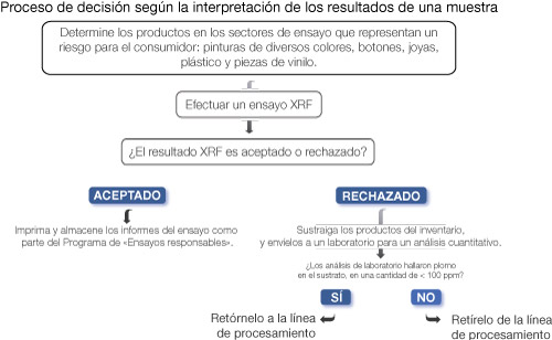 Proceso decisional Xpert