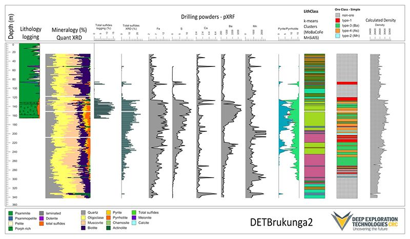 Figure 2. Digital drill-hole log of Bruknunga2 showing pXRF geochemistry and pXRD mineralogy derived from drill cuttings